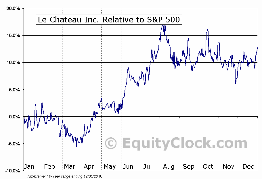 CTU.V Relative to the S&P 500