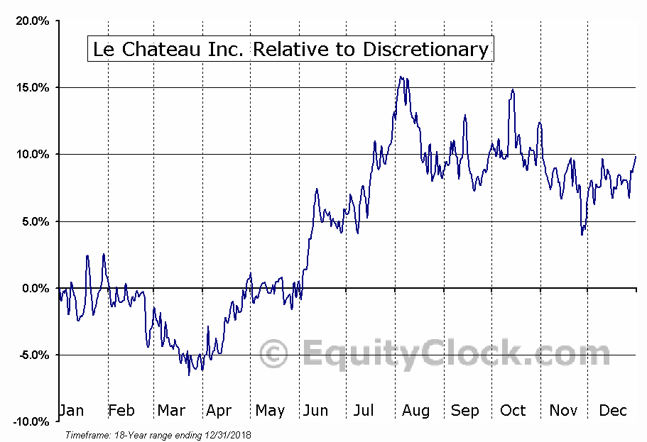CTU.V Relative to the Sector
