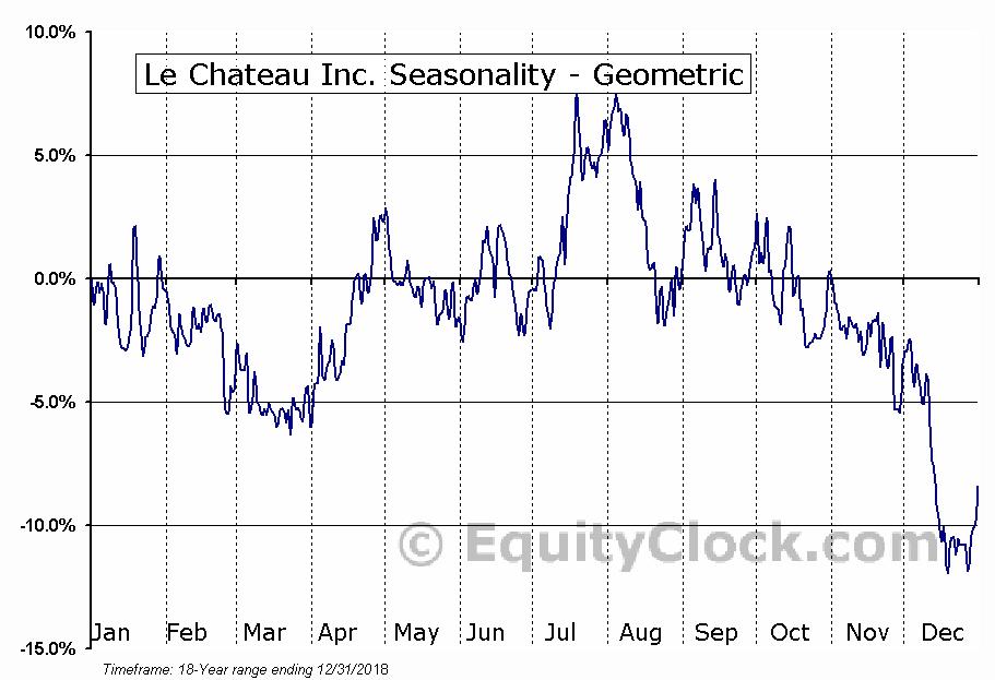 Le Chateau Inc. (TSXV:CTU.V) Seasonality