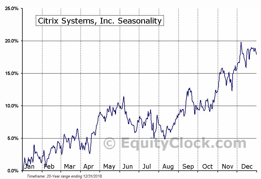 Citrix Systems, Inc. Seasonal Chart