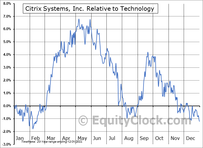 CTXS Relative to the Sector