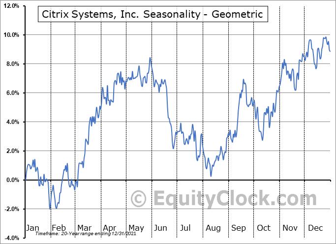 Citrix Systems, Inc. (NASD:CTXS) Seasonality