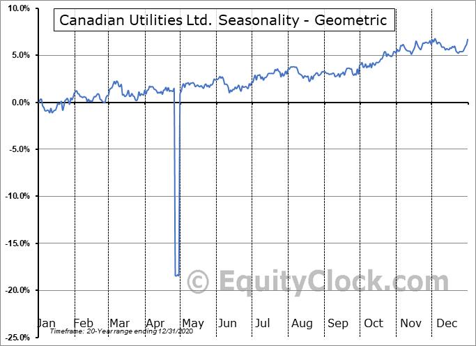 Canadian Utilities Ltd. (TSE:CU/X.TO) Seasonality