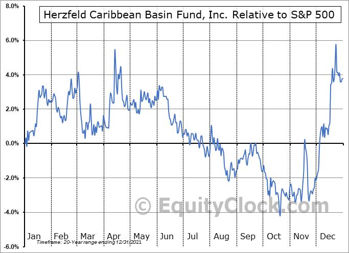 CUBA Relative to the S&P 500