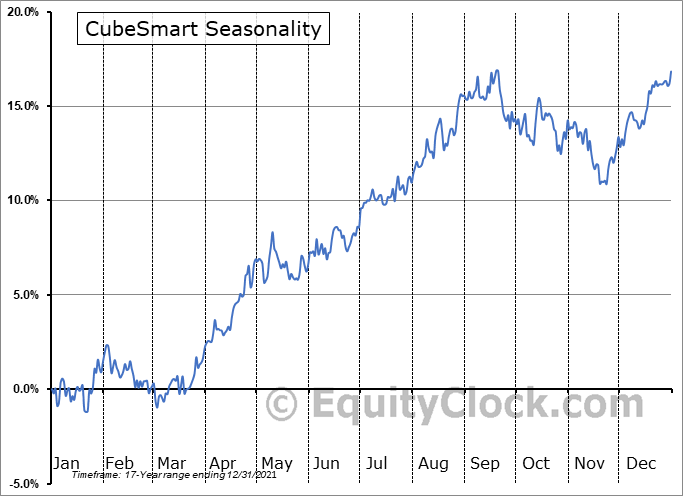 CubeSmart Seasonal Chart