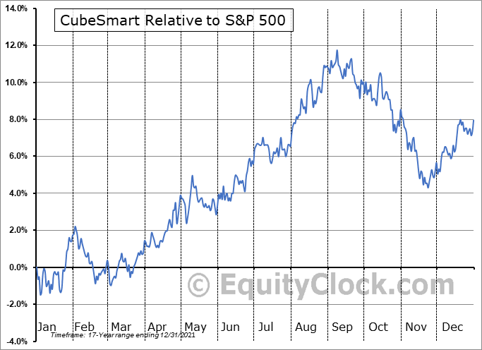 CUBE Relative to the S&P 500