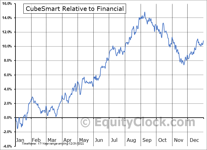 CUBE Relative to the Sector