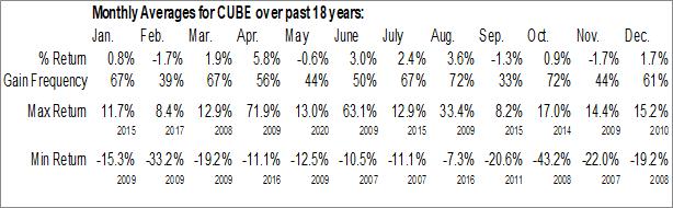 Monthly Seasonal CubeSmart (NYSE:CUBE)