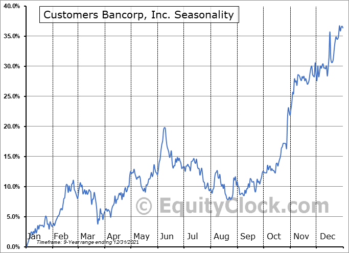 Customers Bancorp, Inc Seasonal Chart