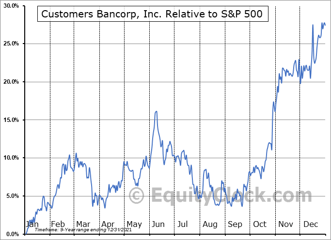 CUBI Relative to the S&P 500