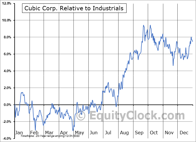 CUB Relative to the Sector