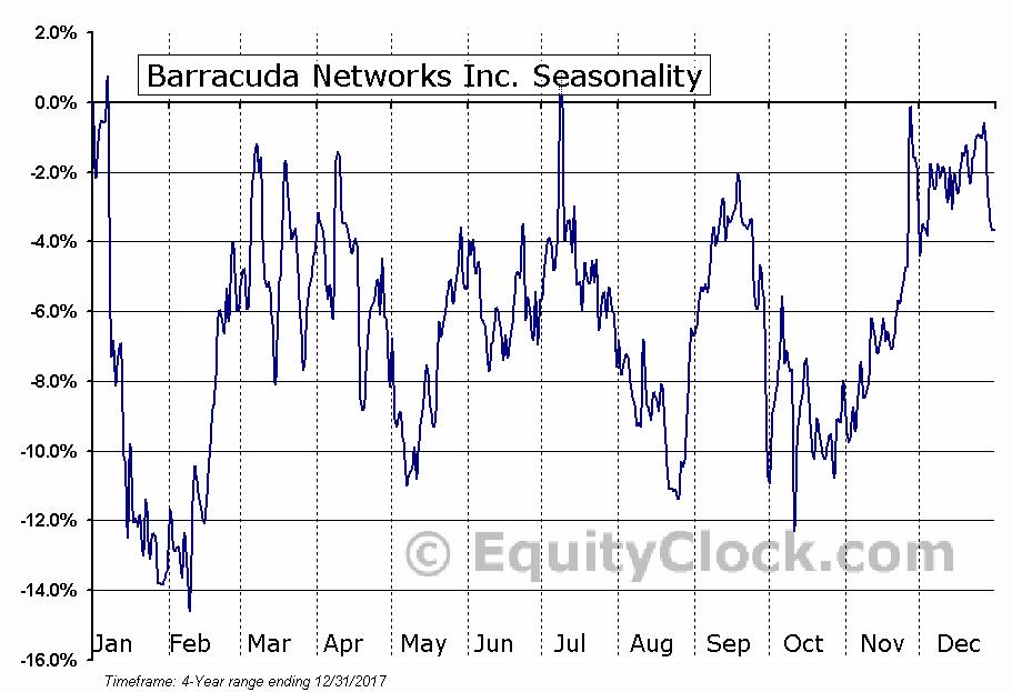 Barracuda Networks, Inc. (CUDA) Seasonal Chart