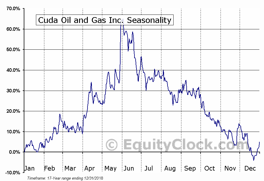 Cuda Oil and Gas Inc. (TSXV:CUDA.V) Seasonality