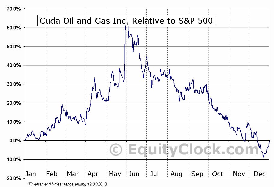 CUDA.V Relative to the S&P 500