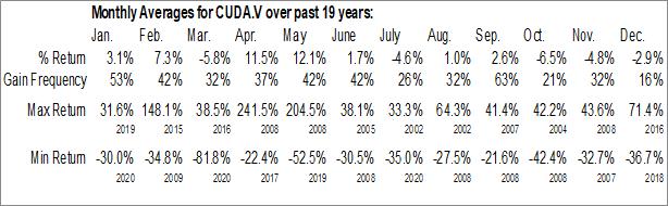 Monthly Seasonal Cuda Oil and Gas Inc. (TSXV:CUDA.V)