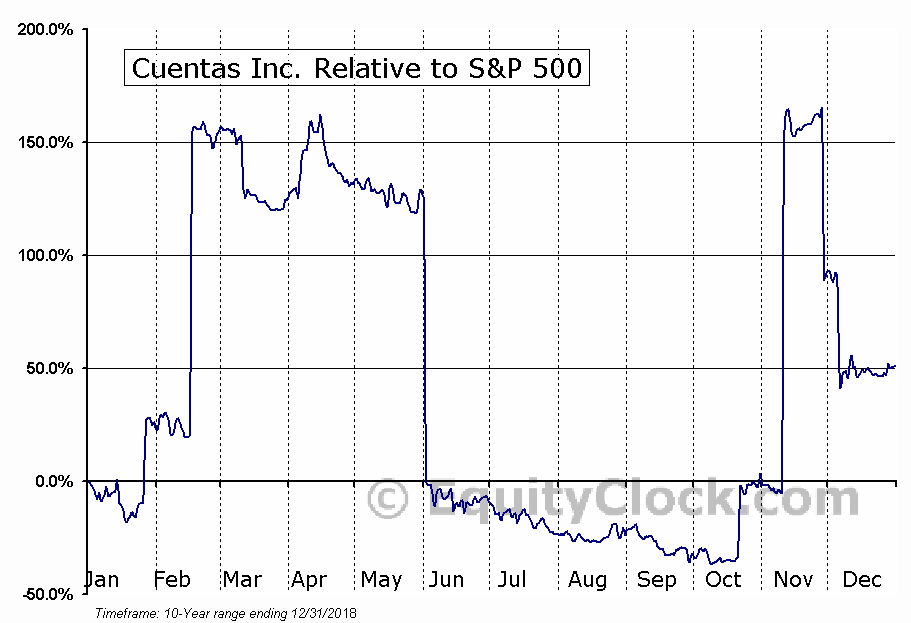 CUEN Relative to the S&P 500