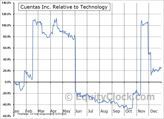 CUEN Relative to the Sector