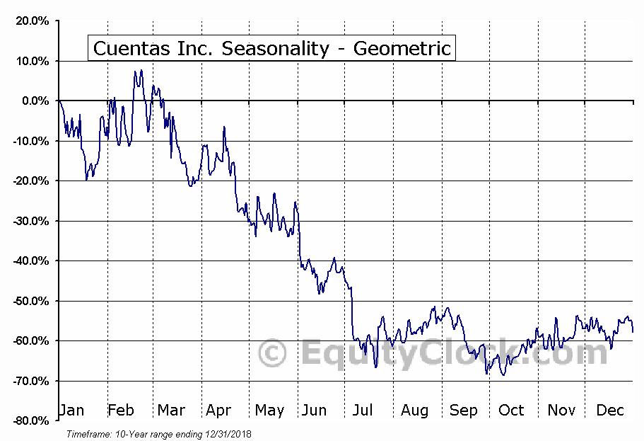 Cuentas Inc. (OTCMKT:CUEN) Seasonality