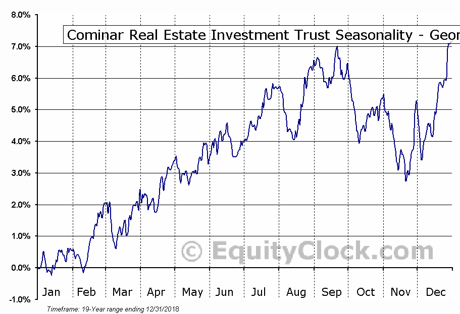 Cominar Real Estate Investment Trust (TSE:CUF/UN.TO) Seasonality