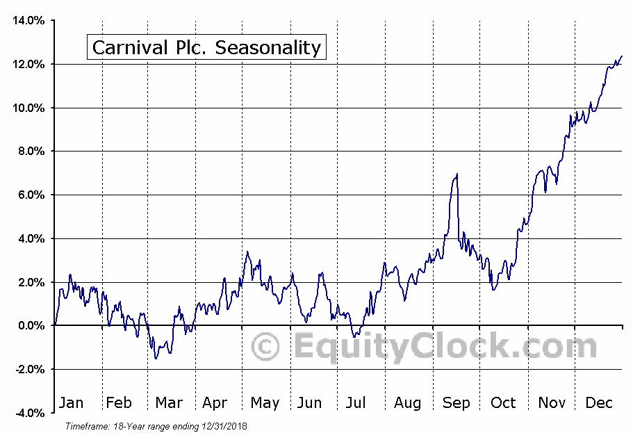 Carnival Corporation Seasonal Chart