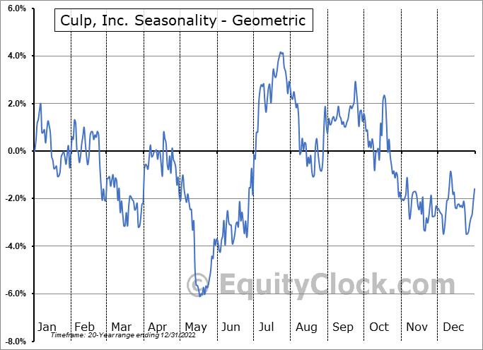 Culp, Inc. (NYSE:CULP) Seasonality