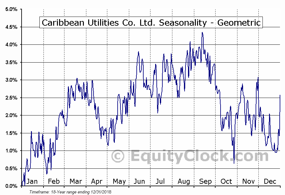 Caribbean Utilities Co. Ltd. (TSE:CUP/U.TO) Seasonality