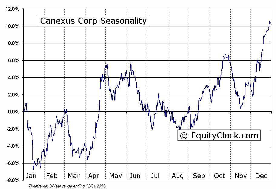 Canexus Corp (TSE:CUS) Seasonality