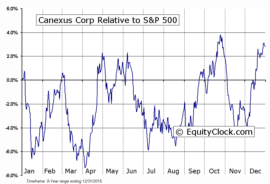 CUS.TO Relative to the S&P 500