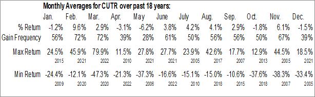 Monthly Seasonal Cutera Inc. (NASD:CUTR)