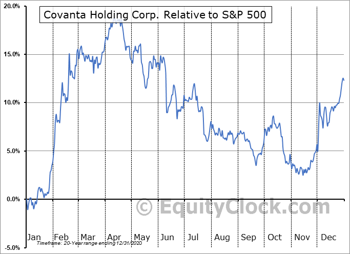 CVA Relative to the S&P 500