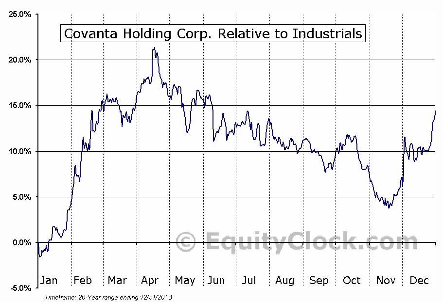 CVA Relative to the Sector
