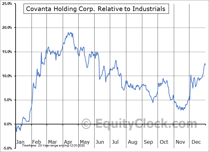 CVA Relative to the Sector