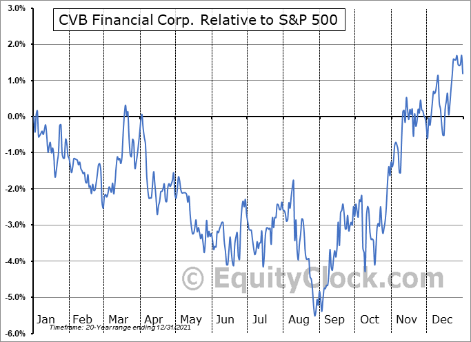 CVBF Relative to the S&P 500