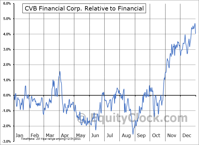 CVBF Relative to the Sector