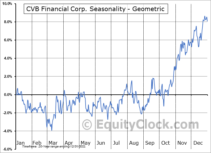 CVB Financial Corp. (NASD:CVBF) Seasonality