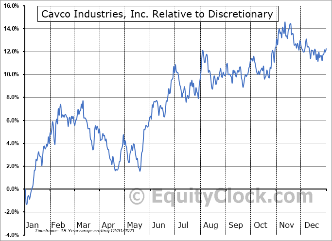 CVCO Relative to the Sector