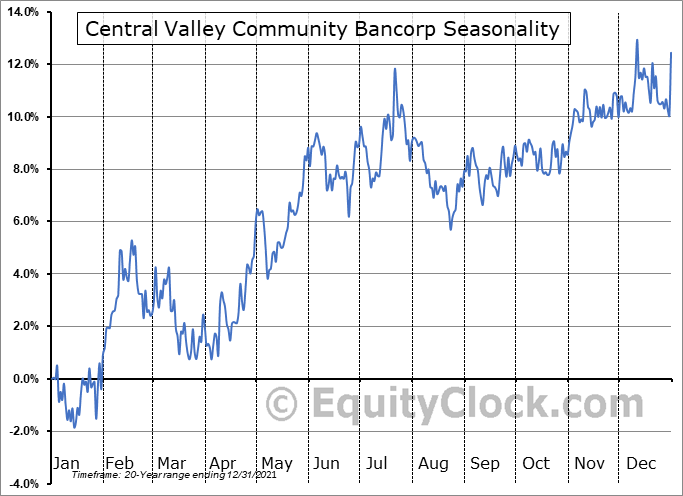 Central Valley Community Bancorp (NASD:CVCY) Seasonality
