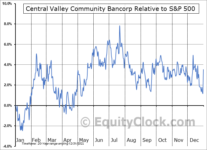 CVCY Relative to the S&P 500