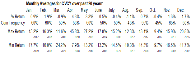 Monthly Seasonal Central Valley Community Bancorp (NASD:CVCY)