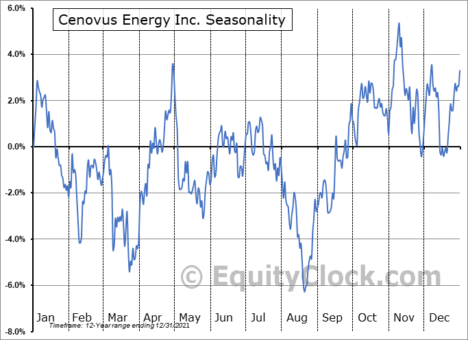 Cenovus Energy Inc Seasonal Chart