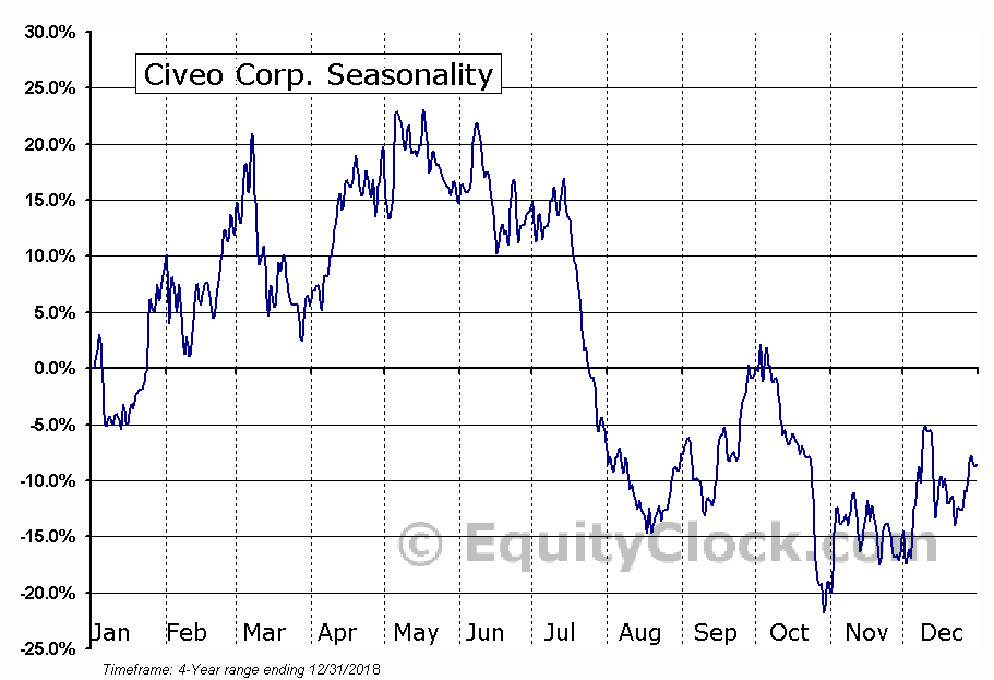Civeo Corporation Seasonal Chart