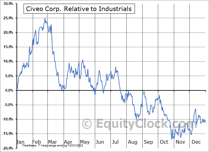CVEO Relative to the Sector
