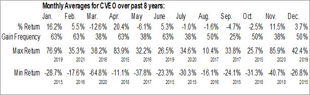 Monthly Seasonal Civeo Corp. (NYSE:CVEO)