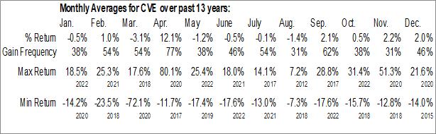 Monthly Seasonal Cenovus Energy Inc. (NYSE:CVE)