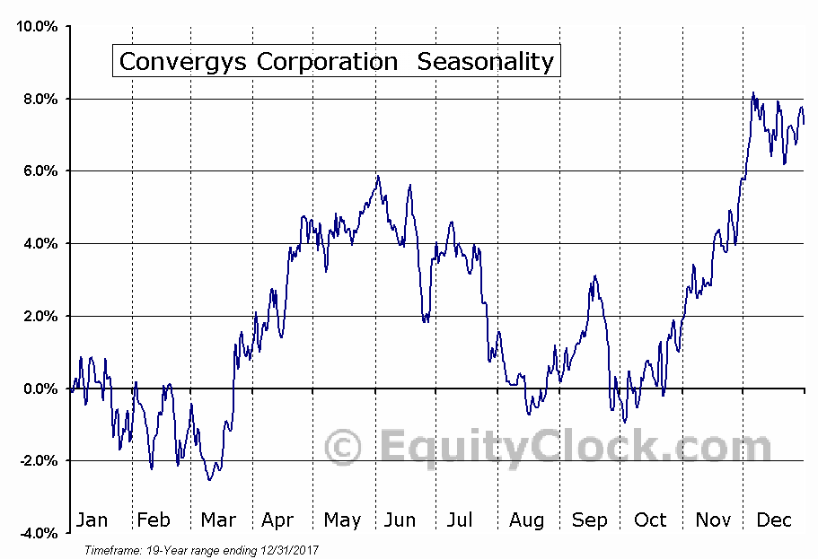 Convergys Corporation (CVG) Seasonal Chart