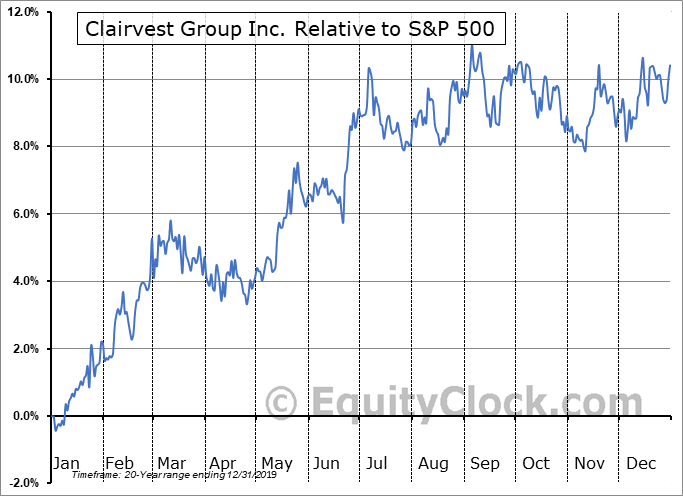 CVG.TO Relative to the S&P 500
