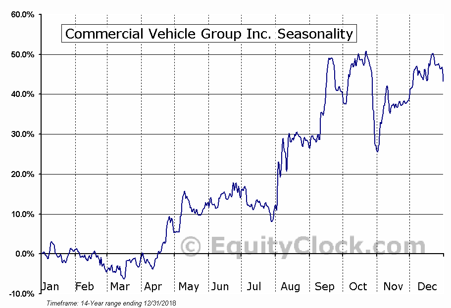 Commercial Vehicle Group, Inc. (CVGI) Seasonal Chart