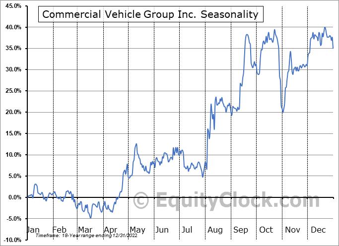 Commercial Vehicle Group, Inc. Seasonal Chart