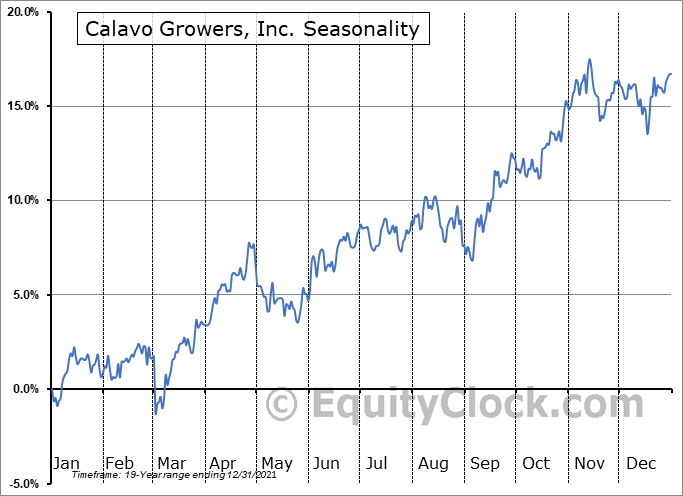Calavo Growers, Inc. Seasonal Chart