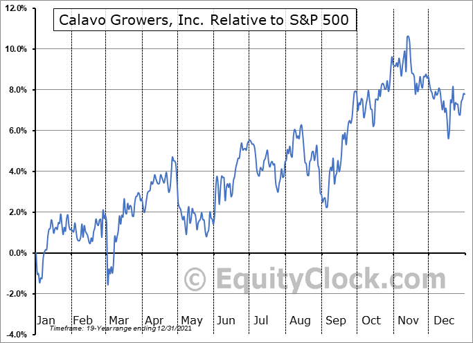 CVGW Relative to the S&P 500